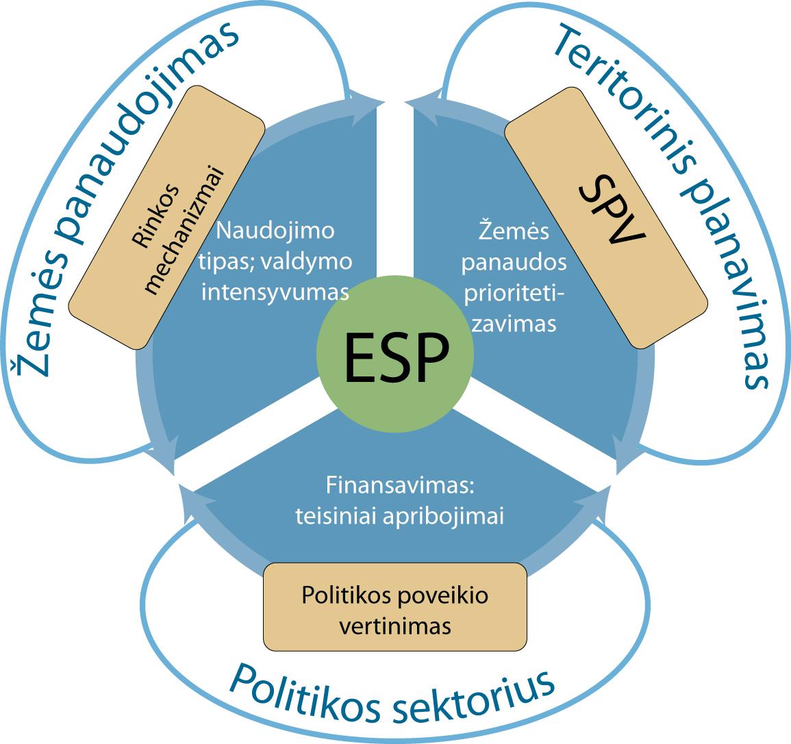 kompromiso analizės ekosistemos paslaugos